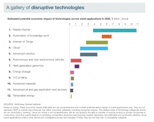 Highly disruptive technologies