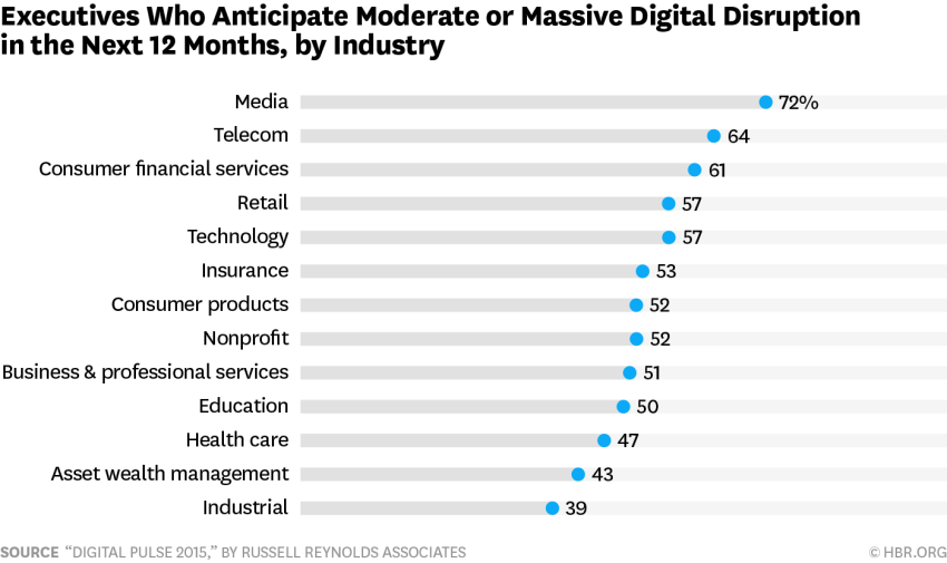 Industries open to disruption